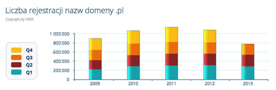 Rejestracje domen .pl w poszczególnych kwartałach w latach 2009-2013
