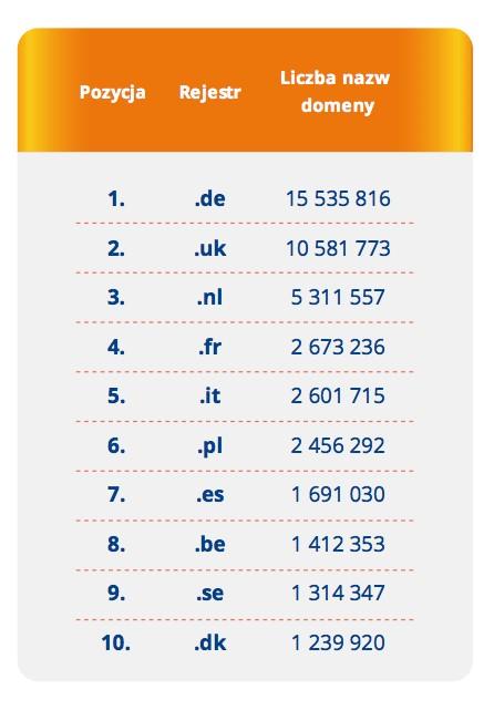 Domeny .pl na tle innych narodowych domen w Europie