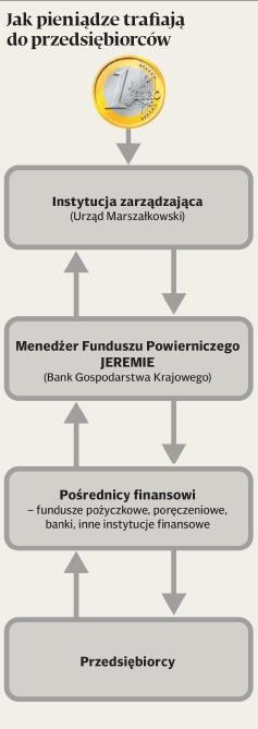 przeplyw-pieniedzy-przedsiebiorcy