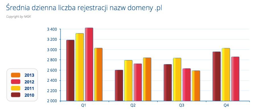 Ile domen.pl rejestrowanych jest każdego dnia?
