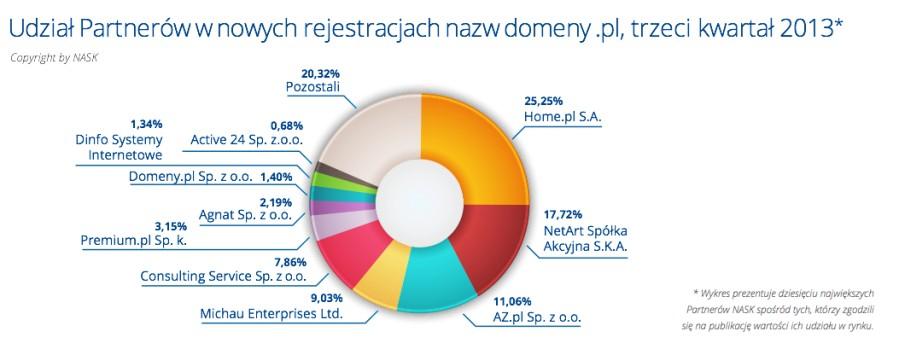 Nowe rejestracje domen .pl