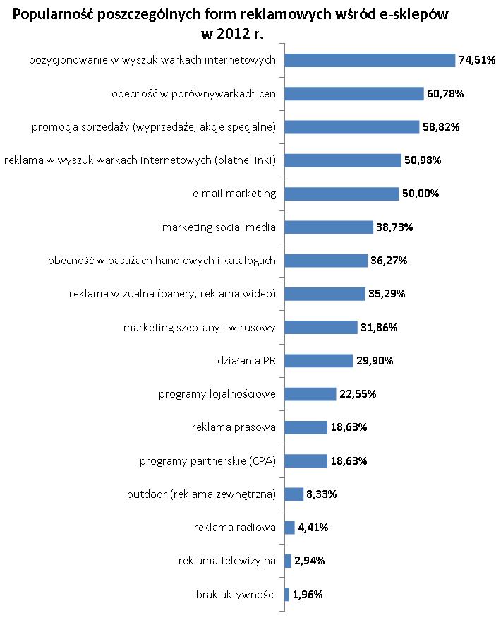 Popularność pozycjonowania jako formy marketingu sklepów internetowych