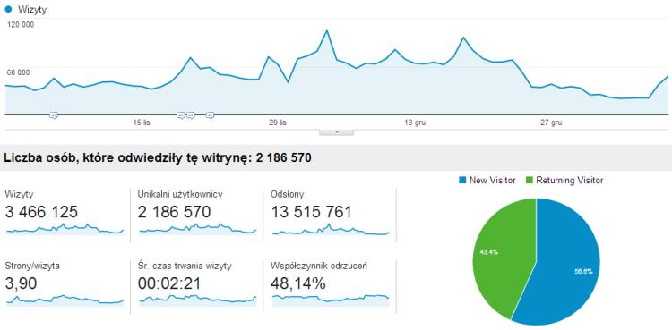 Statystyki odwiedzin serwisu internetowego na podstawie Google Analytics