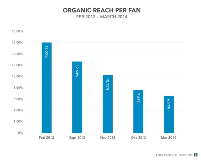 Na wykresie można zobaczyć, jak zasięg organiczny spadał z miesiąca na miesiąc. Obecnie wynosi średnio 6,51 %. Źródło grafiki: www.edgerankchecker.com