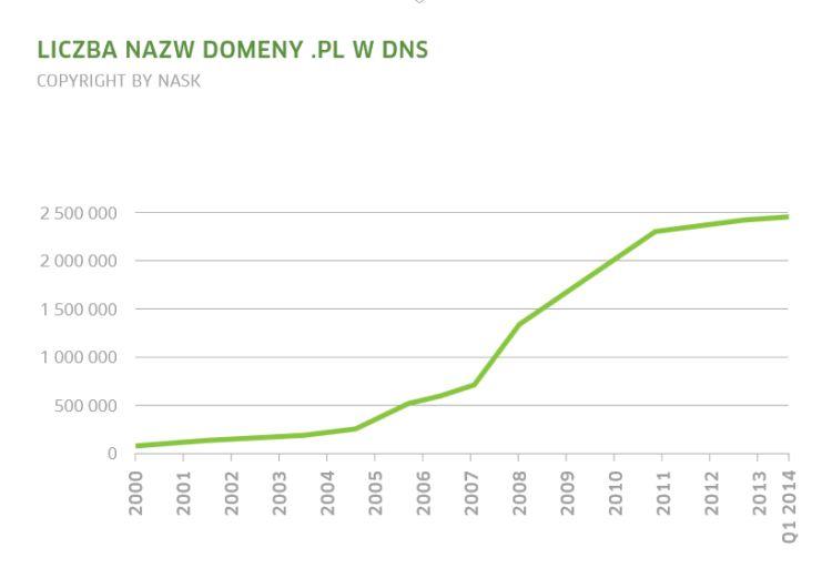 Liczba nazw domeny.pl w DNS