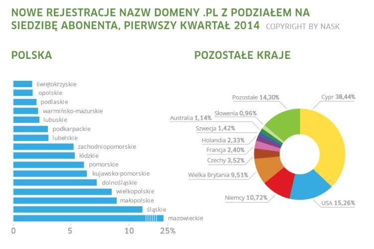 Nowe rejestracje nazw domeny .pl