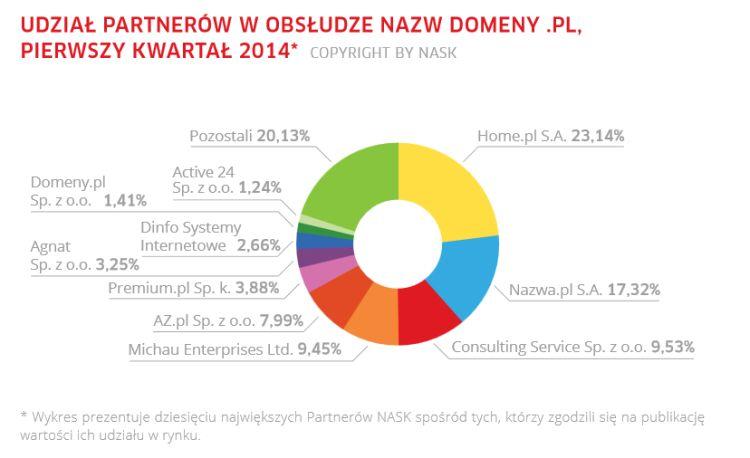 Udział partnerów NASK w obsłudze domen .pl