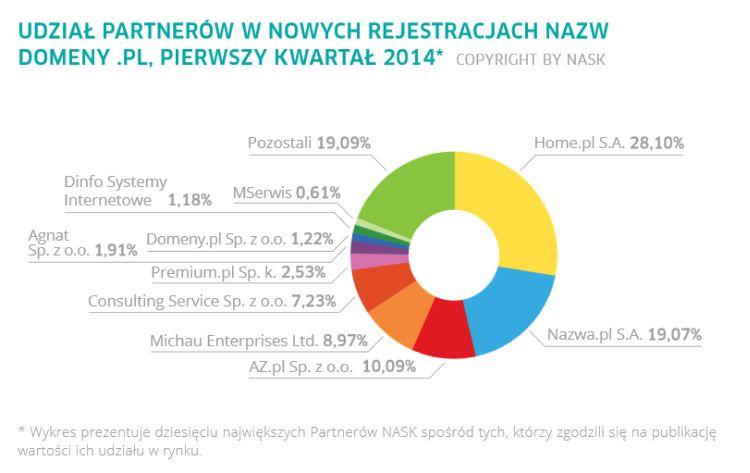 Udział partnerów NASK w nowych rejestracjach