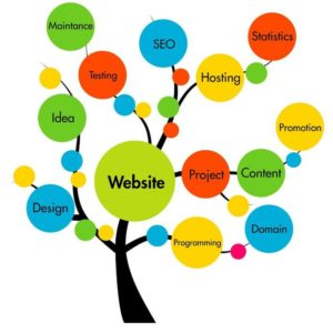 Prowadzenie strony internetowej wiąże się z koniecznością zadbania o każdy szczegół.  System CMS może Ci w tym pomóc.