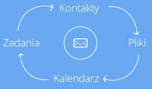 Cloud Email Xchange to pozwala na współdzielenie niezbędnych elementów.