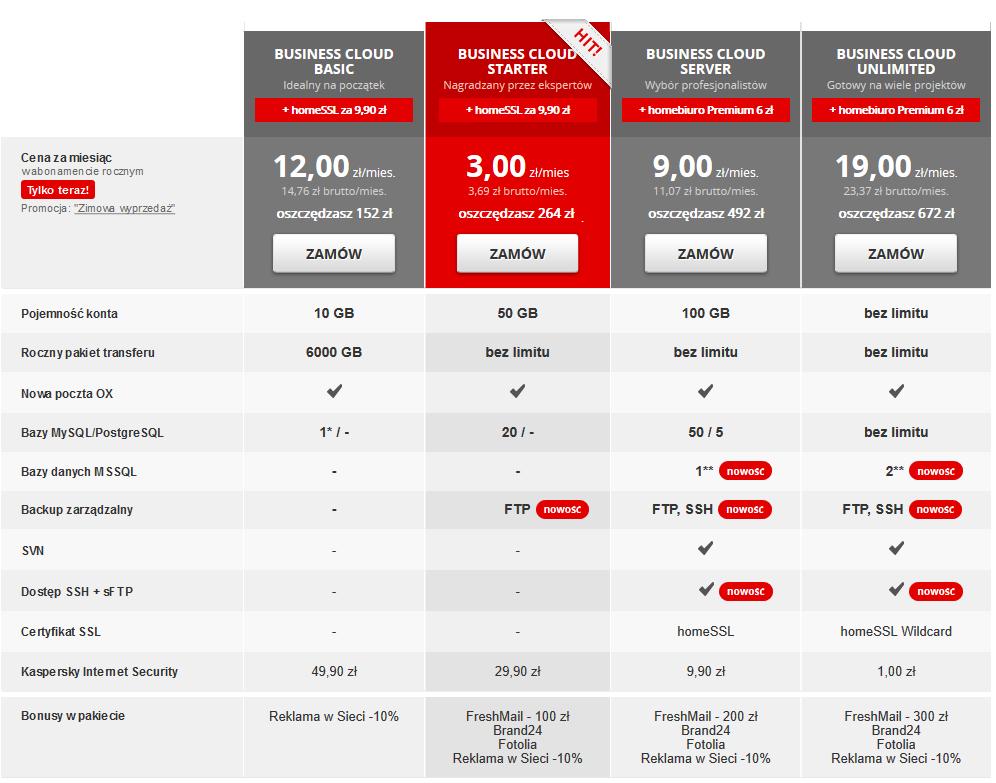 Zestawienie pakietów hostingowych home.pl - parametry i ceny promocyjne na pierwszy rok w jednym miejscu.