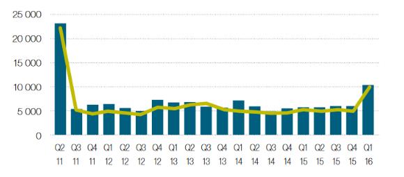 Liczba rejestracji wieloletnich domen .eu - źródło: Eurid 2016 Q1 PROGRESS REPORT