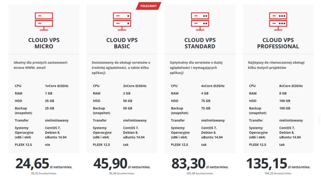 Nowa oferta serwerów Cloud VPS