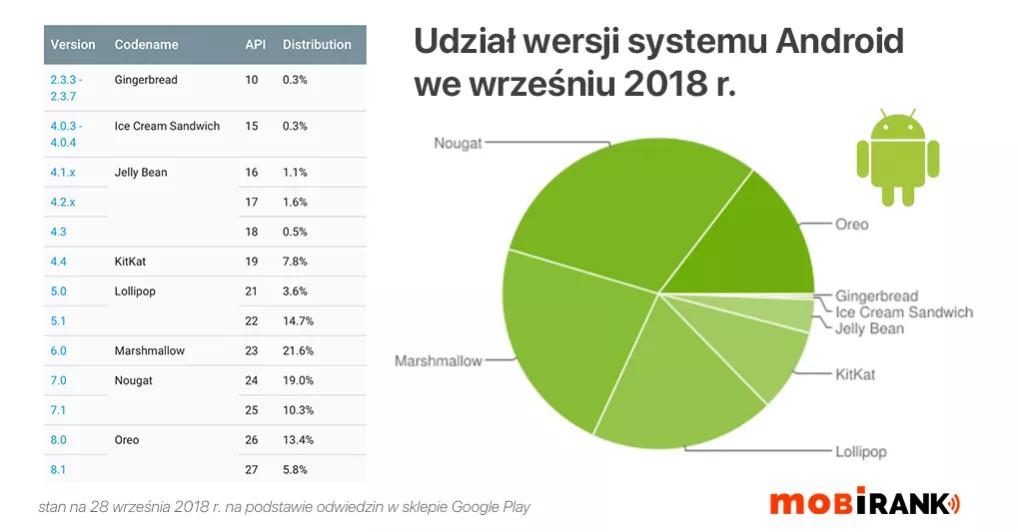 Wersje Androida - udział rynku