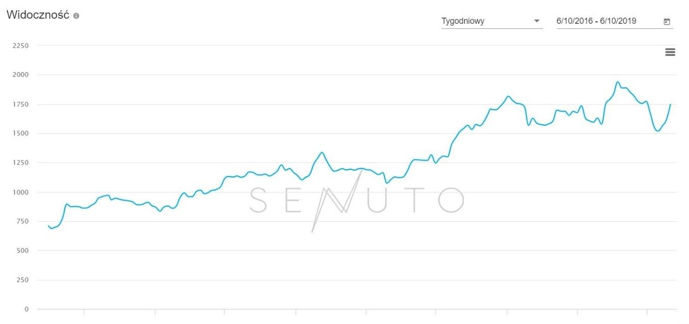 Biuro podróży w Google - pozycjonowanie oraz SEO, wykres Senuto