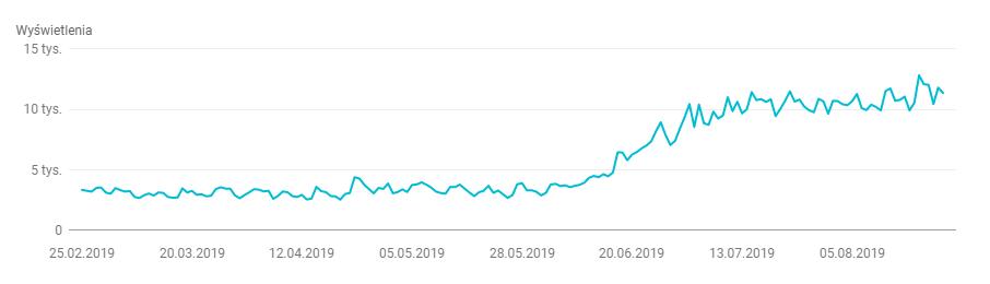 Wykres Google Search Console - pozycjonowanie strony WWW Poznań