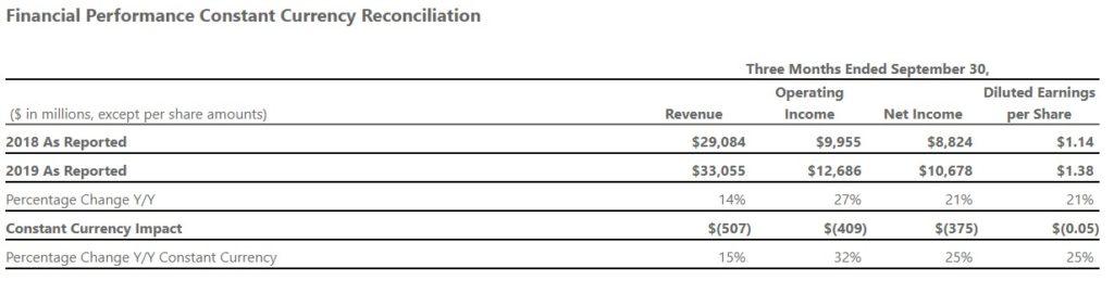 Pierwszy kwartał roku podatkowego wygląda dobrze dla Microsoftu