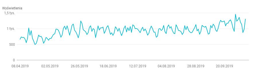 Google Search Console - wykres widoczności strony WWW