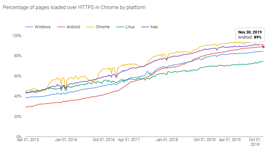 Zabezpieczenie ruchu sieciowego protokołem HTTPS szacowane jest między 85-95% w przeglądarce Chrome