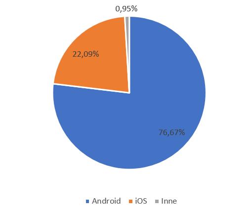 iOS vs Android - udział w rynku smartfonów
