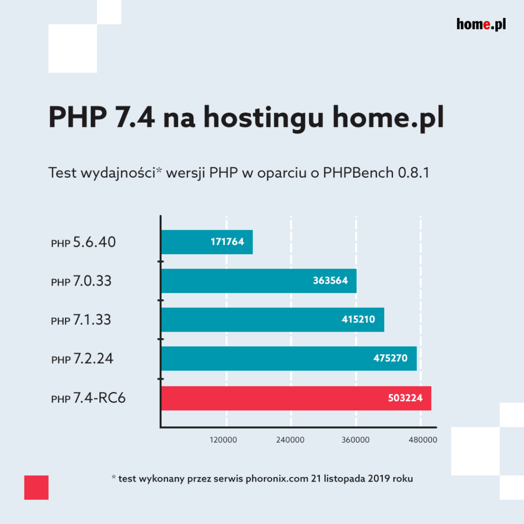 Test szybkości PHP 7.4