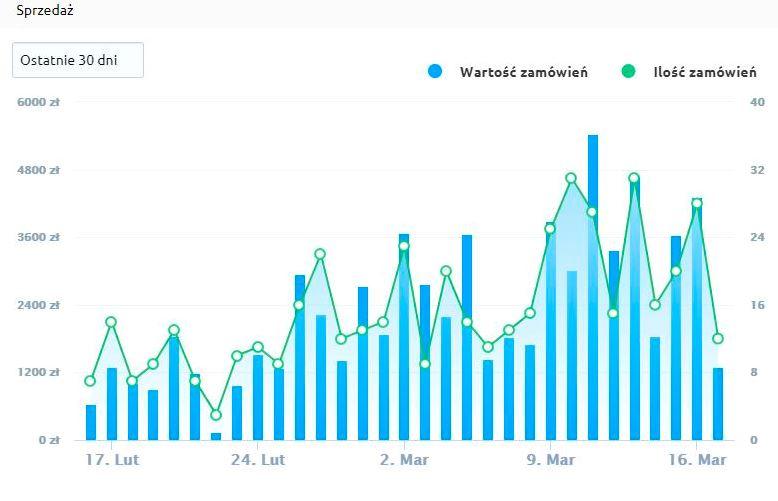 Sprzedaż w Internecie - wykres zamówień i przychodów