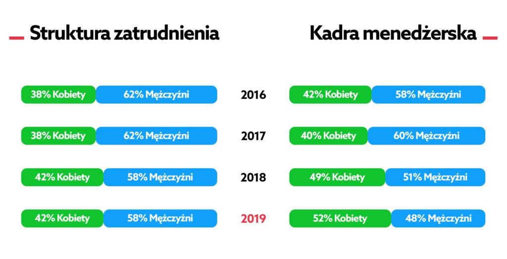 Struktura zatrudnienia w home.pl