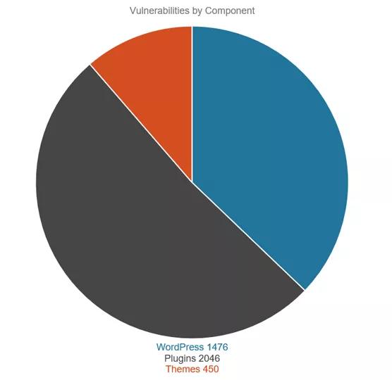 Źródła zagrożeń w WordPressie.