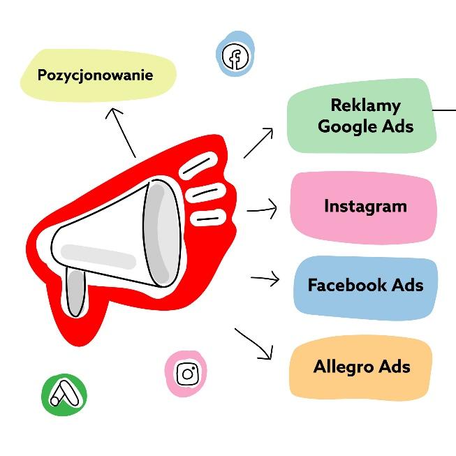 Promowanie sklepu internetowego - pozycjonowanie, Google Ads, Facebook Ads