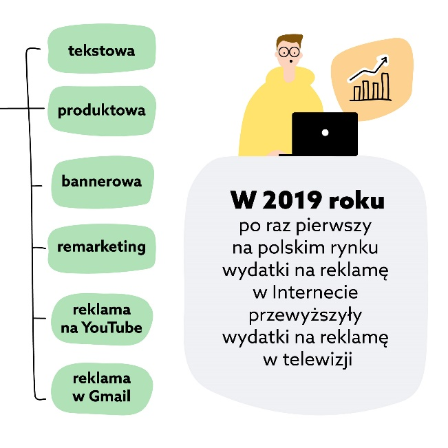 Reklama sklepu internetowego - Youtube, Gmail, remarketing, Google Shopping