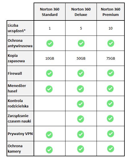 Porównanie planów Norton 360