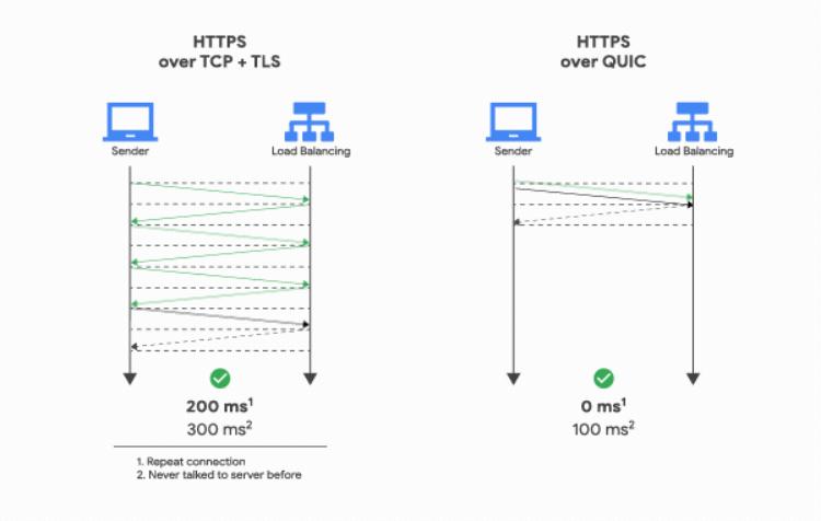Jak działa HTTP/3 (QUIC)?
