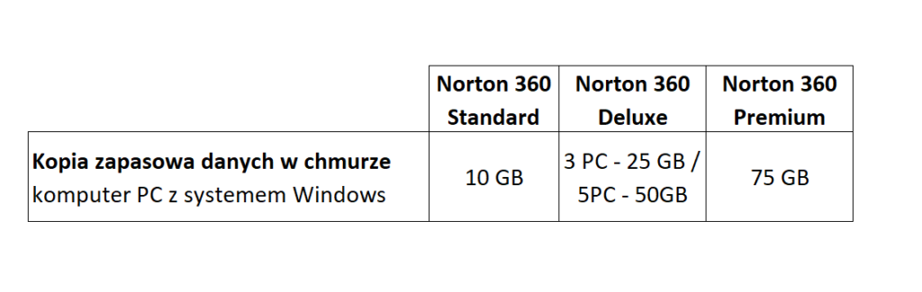 Porównanie pakietów Norton 360