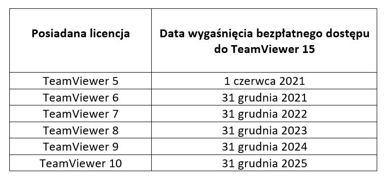 Tabela przedstawia okresy próbne TeamViewer 15 dla subskrybentów posiadających obecnie TeamViewer w wersji od 5 do 10,