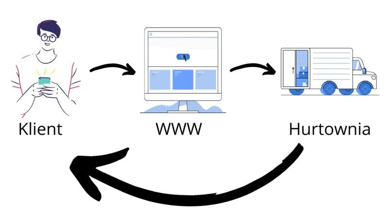 Jak działa dropshipping w sklepie internetowym