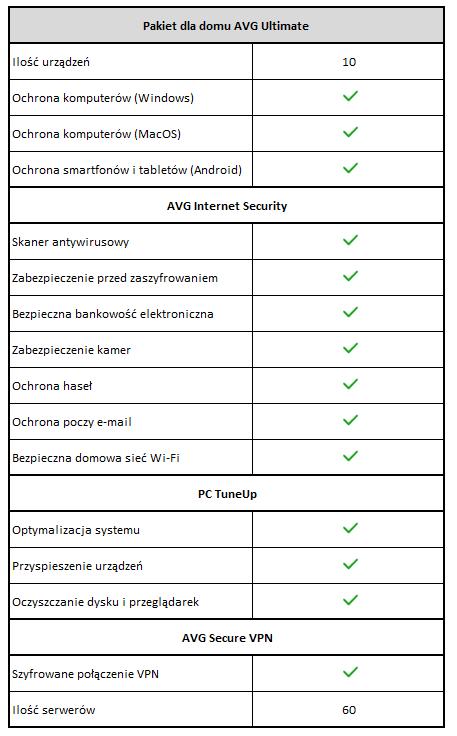 Tabela opisująca funkcje narzędzi pakietu AVG Ultimate