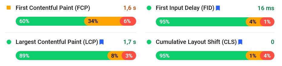 Wyniki badania Core Web Vitals dla przykładowej strony WWW