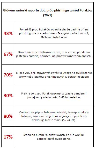 Dane dot. świadomości Polaków na temat phishingu (2021)