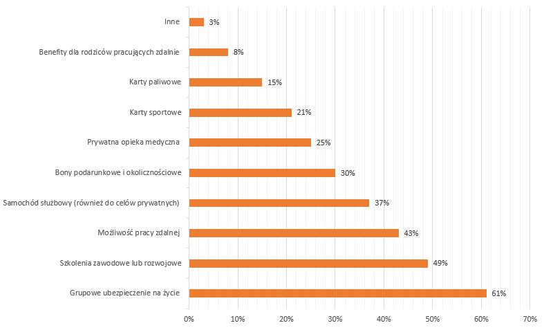 Benefity pozapłacowe stosowane w polskich przedsiębiorstwach w 2020 roku. Opracowanie własne na podstawie raportu Nationale-Nederlanden: Benefity pracownicze w dobie pandemii