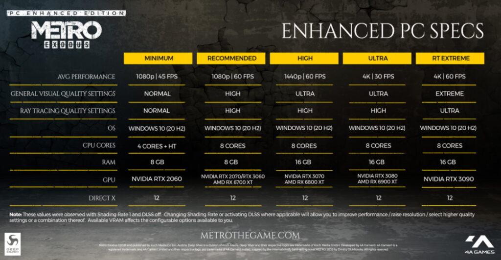 wymagania graficzne Metro Exodus Enhanced Edition