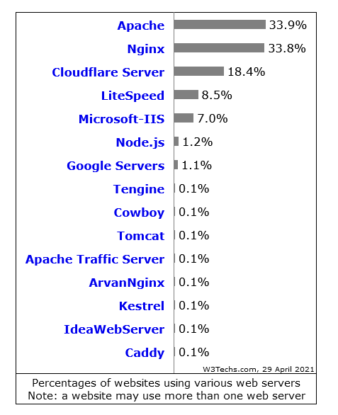 Statystyki użycia webserwerów na świecie - Maj 2021