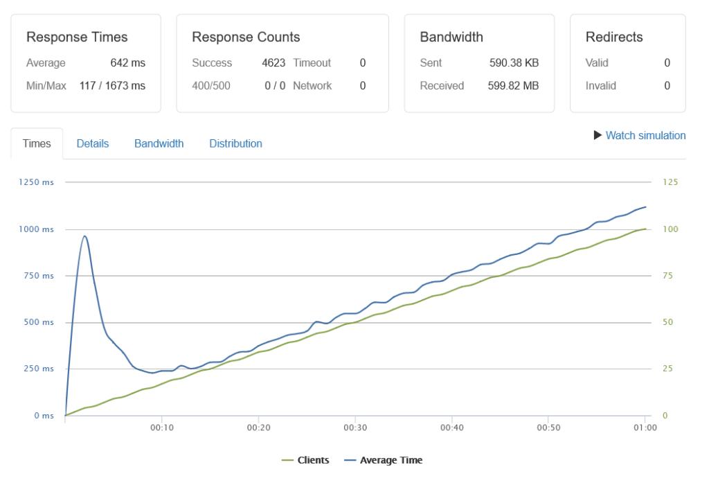 Wyniki testu 100 połączeń na serwerze z LiteSpeed