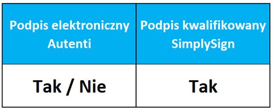 Autenti czy Simplysign - porównanie usług do podpisu kontraktu menadżerskiego