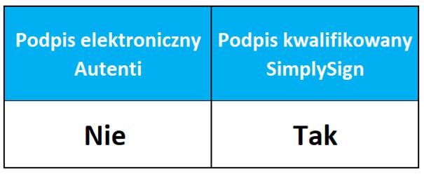 Jakim podpisem elektronicznym podpisać rozliczenie PIT-11 i PIT-40?