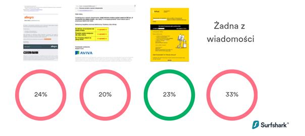 Przykład badania z rozpoznanie phishingu.