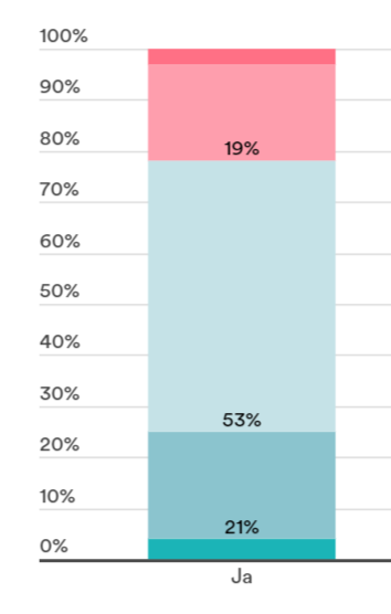 """Na pytanie: """"Kto może stać się celem cyberataków?"""", w punkcie """"Ja"""" 4% respondentów wskazało """"bardzo prawdopodobne"""". 21% - """"raczej możliwe"""", 53% - """"ani możliwe, ani niemożliwe"""", 19% - """"raczej niemożliwe"""", a 3% - niemożliwe. Źródło: badanie Surfshark."""