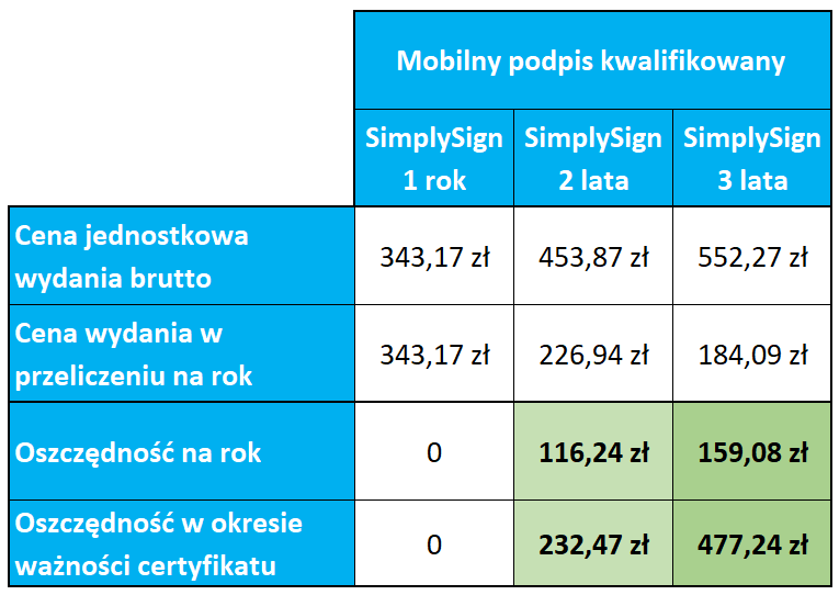 Kalkulacja cen i oszczędności przygotowana na dzień 14.07.2021. Aby sprawdzić aktualne ceny wariantów podpisu mobilnego odwiedź stronę kwalifikowanego certyfikatu SimplySign lub skontaktuj się infolinią home.pl: +48 91 432 55 72.