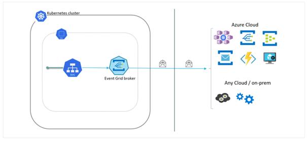 Dzięki usłudze Event Grid na klastrze Kubernetes możesz przekazywać zarejestrowane zdarzenia na platformę Azure w celu dalszego przetwarzania, przechowywania lub wizualizacji.