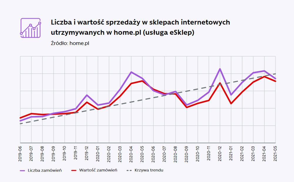 Liczba i wartość sprzedaży w sklepach internetowych w home.pl