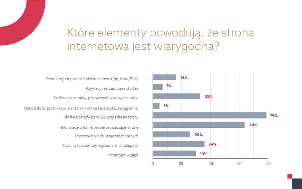 Raport Digital Trends od home.pl